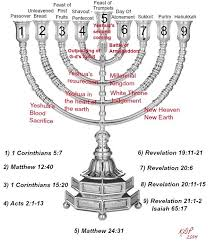 seven feasts of the messiah 33 best m e s s i a n i c judaism images on israel