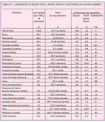 alimenti anticolesterolo tabella colesterolo alimenti ru06 pineglen