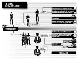 magistrat du si e et du parquet vi de la garde à vue au procès guidejuridique la version en