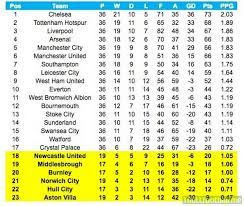premier league table over the years premier league table for the year of 2016 arsenal at 4th troll