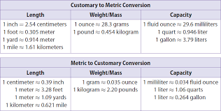 using conversion factors worksheet