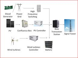 pv power generation system wind power solar energy new energy