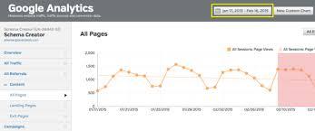 content failing use a content audit template raven blog