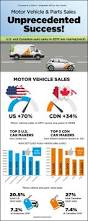nissan canada june sales daily commercial news infographic u s and canadian motor