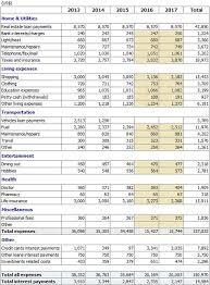 personal budget planner screenshots