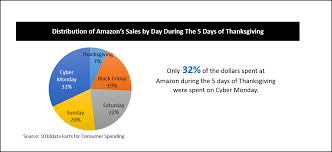 amazon thanks giving black friday thanksgiving spending analysis part 1 a tale of two segments