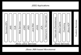 jboss admin tutorial overview of jboss application server