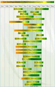 Gardening Zones By Zip Code - best 25 gardening calendar ideas on pinterest when to plant