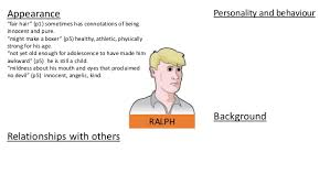 character profile template ralph