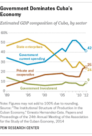 what we know about cuba u0027s economy pew research center