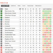 premier league results table and fixtures premier league results and standings updated ayola tv