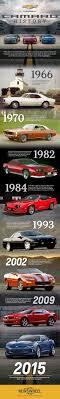 chevy camaro through the years infographic chevrolet camaro history the wheel
