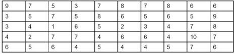 Frequency Distribution Table Frequency Distribution