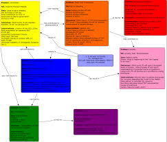 Concept Map Nursing Deep Vein Thrombosis