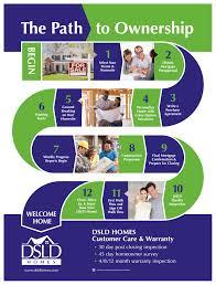 Dsld Homes Floor Plans by Blog Dsld Homes