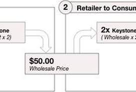 how fashion brands set prices