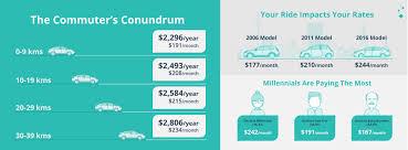 compare auto insurance quotes ontario canada 44billionlater
