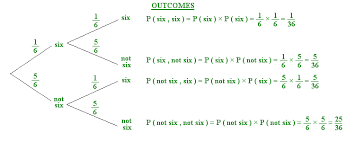 module six resources for statistics and probability mathematics