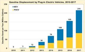 groupe si e auto b hybridcars com auto alternatives for the 21st century