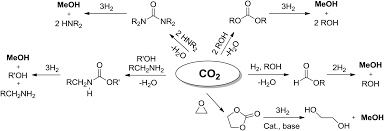 recycling of carbon dioxide to methanol and derived products
