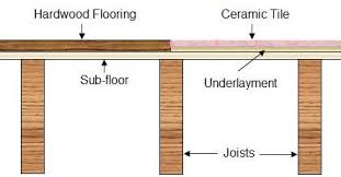 how to install a sub floor for hardwood flooring