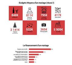 prix d un mariage les français n ont pas conscience du vrai prix des mariages