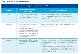 six signature traits of inclusive leadership deloitte insights