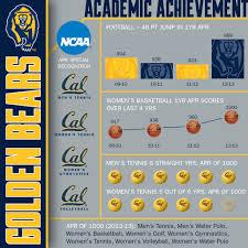 calbears com university of california official athletic site