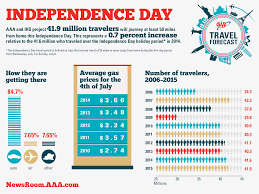 where to travel in july images Fourth of july holiday travel options and aaa travel report png