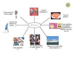 identity map mrsdesantis socialstudies identity maps