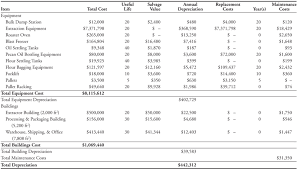 Depreciation Tables Nmsu Feasibility Assessment Of Investing In A Pecan Oil And Flour