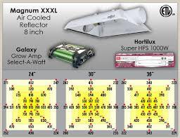 best hps grow lights best 1000w indoor grow light test review comparison of standard