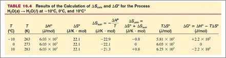 Standard Entropy Change Table Phase Changes Change Of Entropy Is Temperature Independent