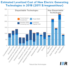 Estimated Cost Of Building A House Levelized Cost Of New Electricity Generating Technologies Ier