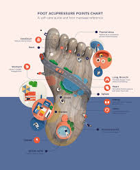 Foot Pain Map Foot Acupressure Points For Foot Massage