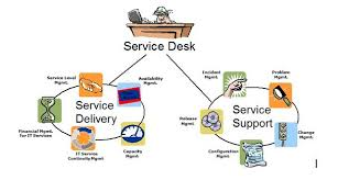 what is service desk itil and security management overview