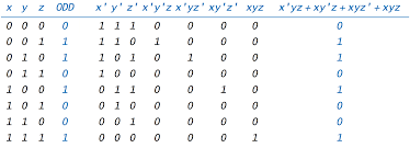 Truth Table Definition Boolean Logic