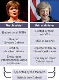 Role Of Cabinet Members Bbc Bitesize Higher Modern Studies Decision Making In Scotland