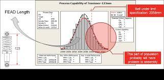Capability Study Excel Template Variation Analysis Study Cummins Engine