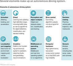 Dynamic Learning Maps Self Driving Car Technology When Will The Robots Hit The Road