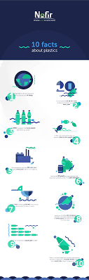 10 facts about plastic