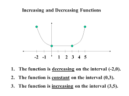 1 5 analyzing graphs of functions 1 5 2 4 4 0 find a the
