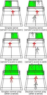table tennis doubles rules badminton rules outdoor games family fun