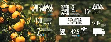 the 25 best sustainability kids pepsico launches 2025 sustainability agenda designed to meet