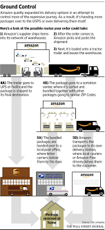 s newest ambition competing directly with ups and fedex wsj