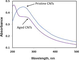 influence of cntrene c100lm carbon nanotube material on the