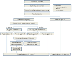 multicentric randomised study of helicobacter pylori eradication