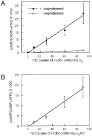 receptor mediated activation of gsα evidence for intramolecular