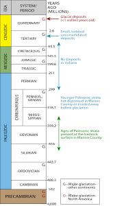 Mohs Hardness Scale Worksheet Geologic Time Scale Pleistocene Means Ice Age Pinterest