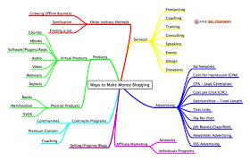 Make Money Online Blogs - how to make money blogging